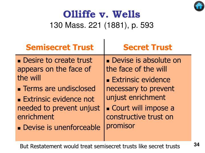 Olliffe v. Wells