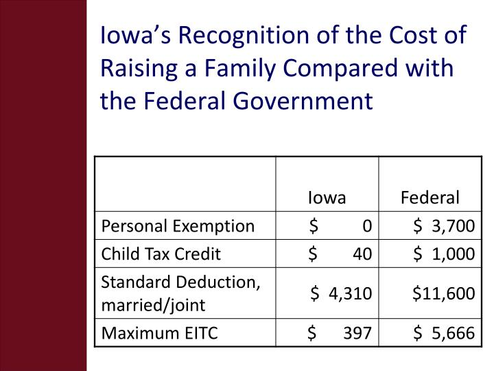 Iowa's Recognition of the Cost of Raising a Family Compared with the Federal Government