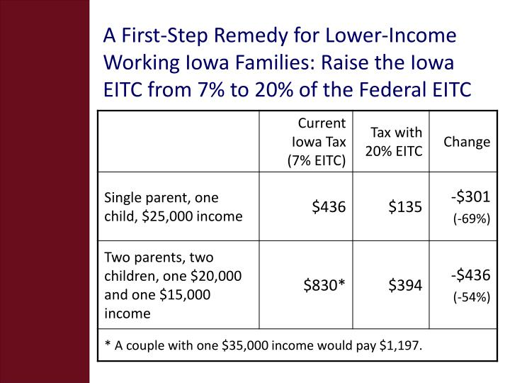 A First-Step Remedy for Lower-Income Working Iowa Families: Raise the Iowa EITC from 7% to 20% of the Federal EITC