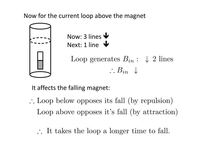 Now for the current loop above the magnet
