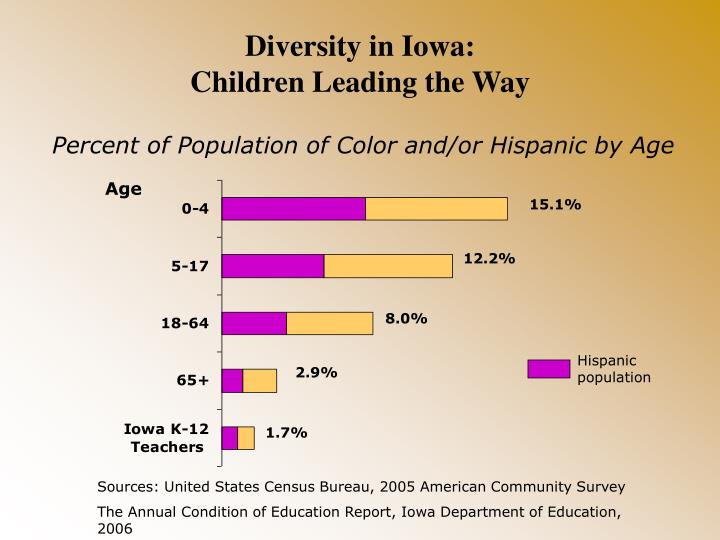 Diversity in iowa children leading the way
