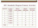 isu standards program content activities