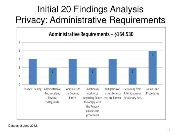 Initial 20 Findings Analysis