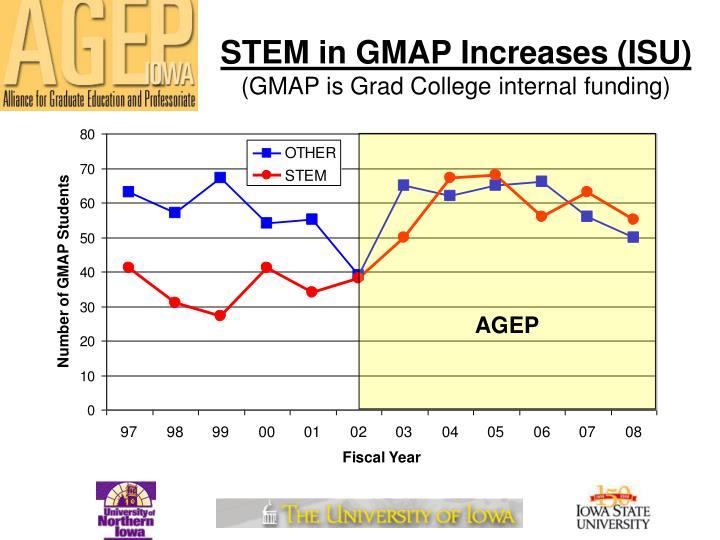 STEM in GMAP Increases (ISU)