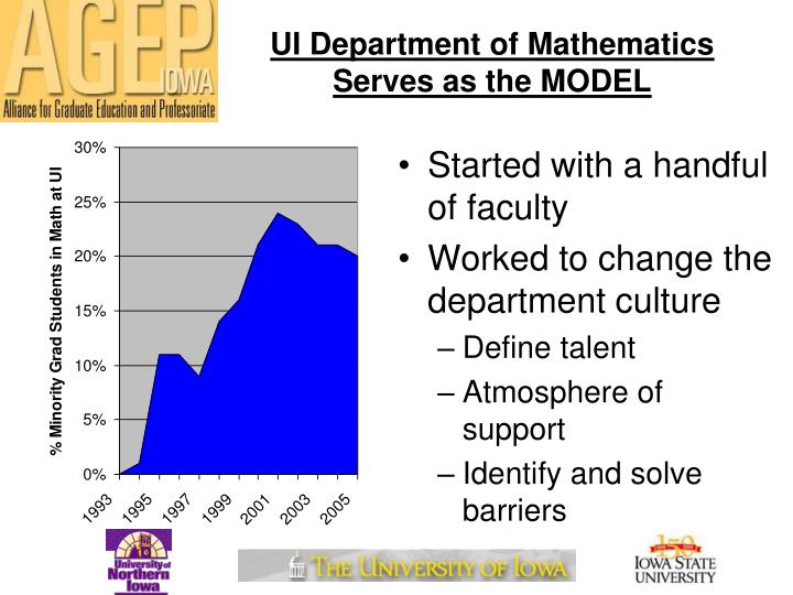 Ui department of mathematics serves as the model