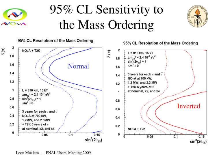 95% CL Sensitivity to