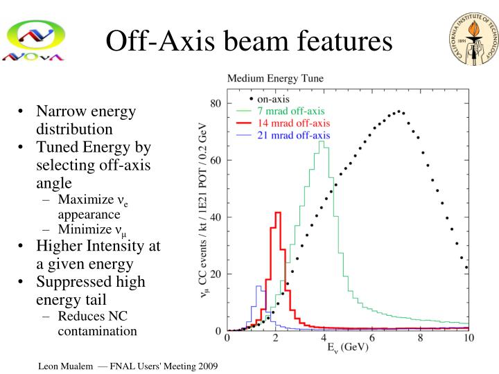 Off-Axis beam features