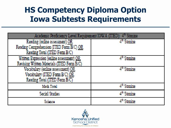 HS Competency Diploma Option Iowa Subtests Requirements