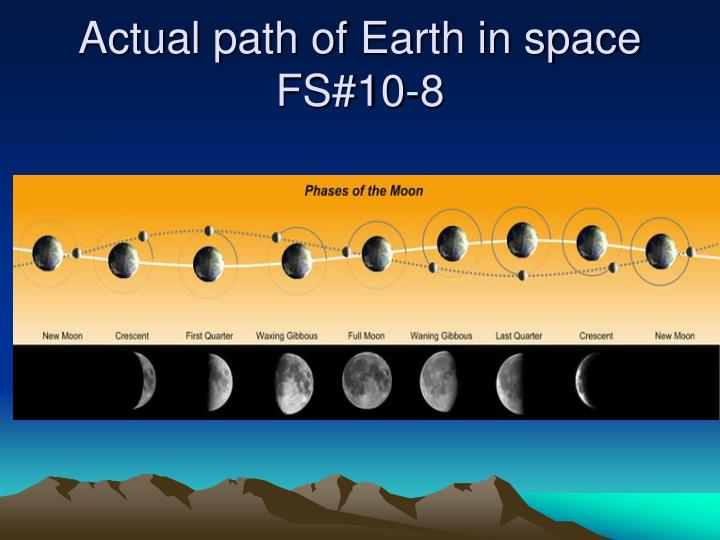 Actual path of Earth in space