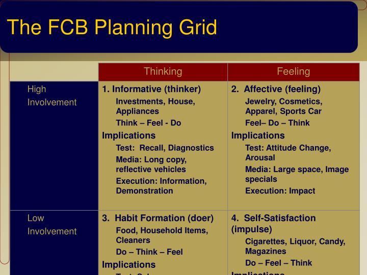 The FCB Planning Grid