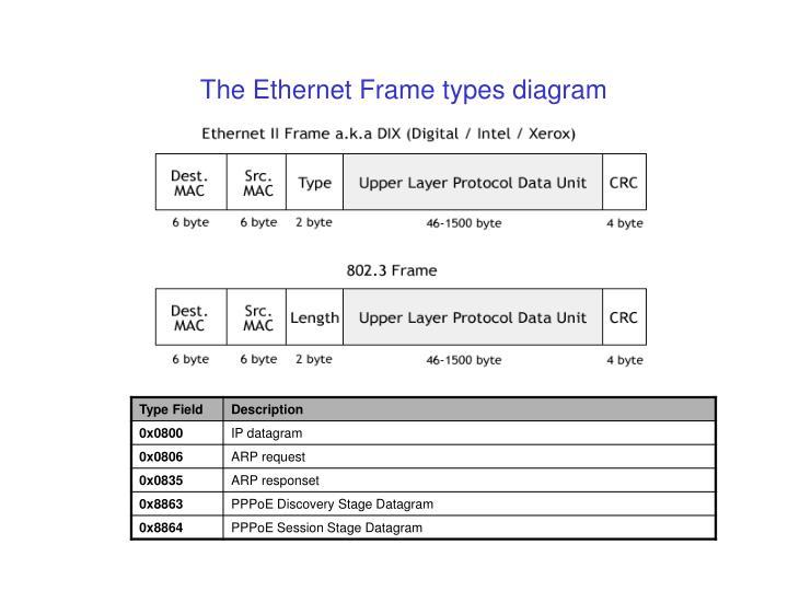 The Ethernet Frame types diagram