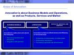 areas of innovation