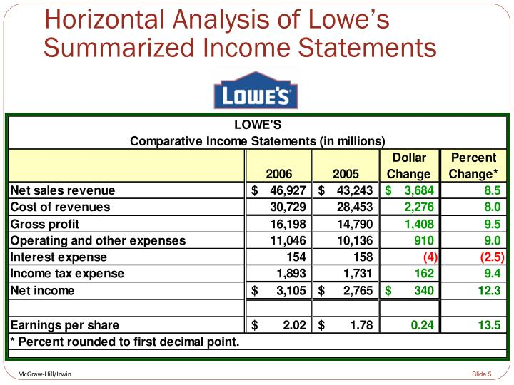 Horizontal Analysis of Lowe's Summarized Income Statements