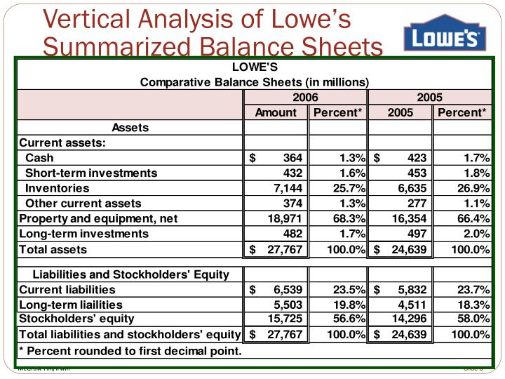 Vertical Analysis of Lowe's Summarized Balance Sheets