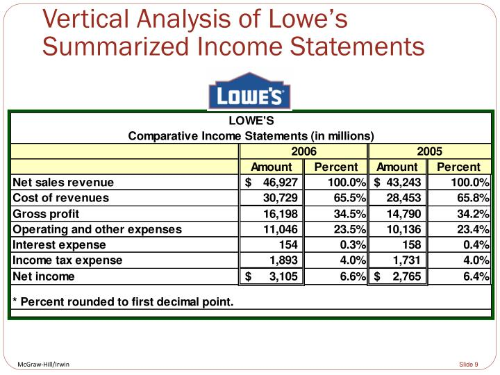 Vertical Analysis of Lowe's Summarized Income Statements