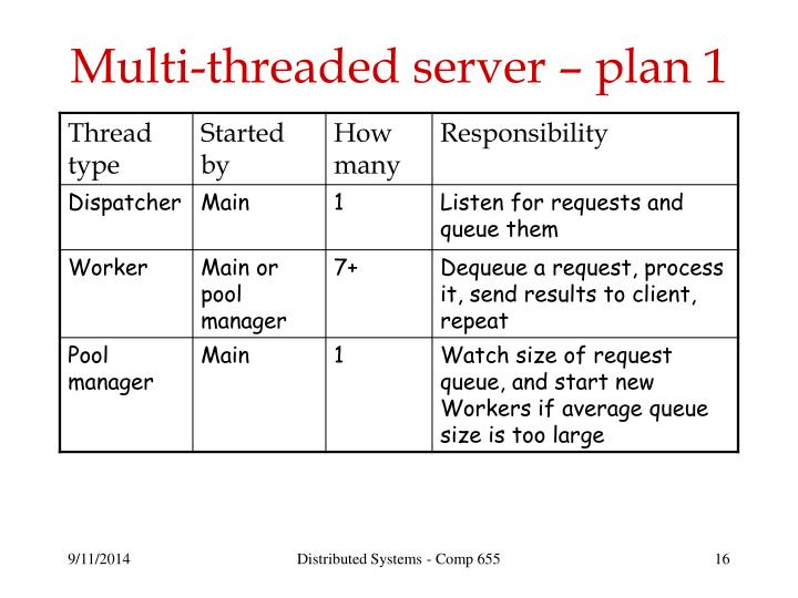 Multi-threaded server – plan 1