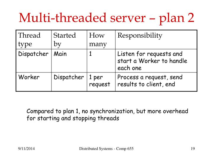 Multi-threaded server – plan 2