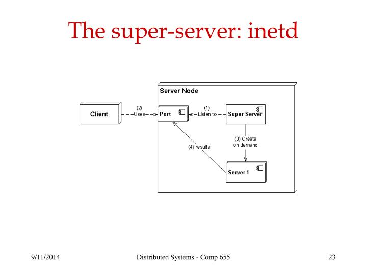 The super-server: inetd