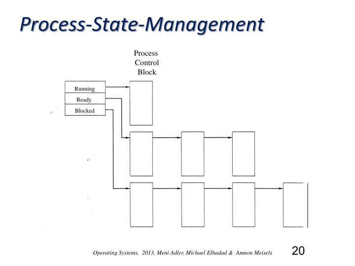 Process-State-Management