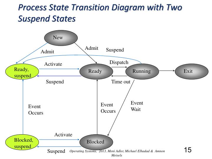 Process State Transition Diagram with Two Suspend States