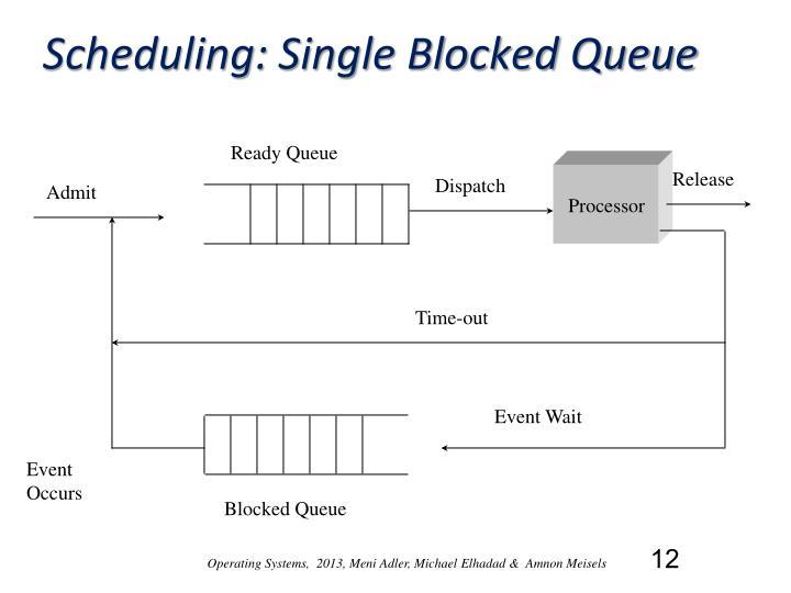 Scheduling: Single Blocked Queue