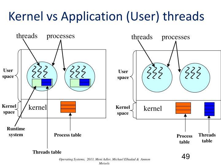 Kernel vs Application (User) threads