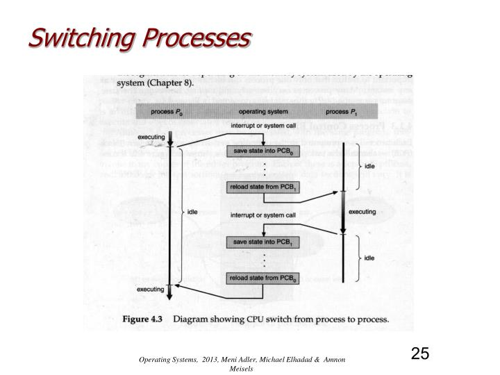 Switching Processes