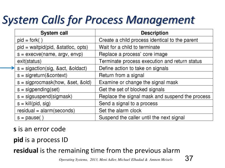 System Calls for Process Management