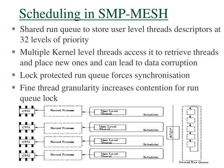 Scheduling in SMP-MESH
