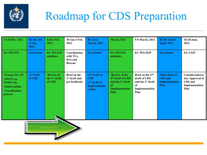 Roadmap for CDS Preparation