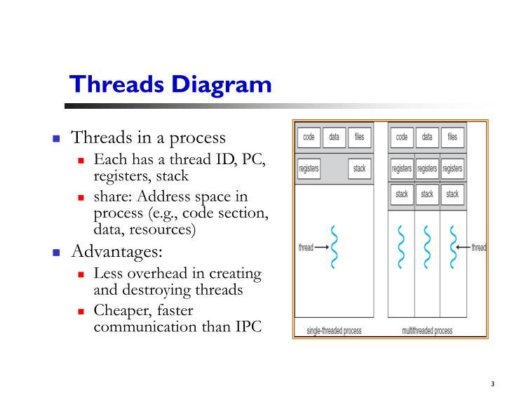 Threads diagram