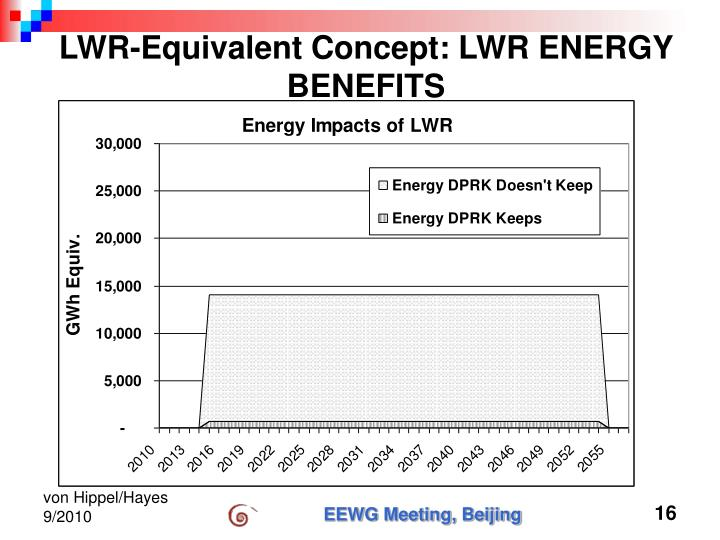 LWR-Equivalent Concept: LWR ENERGY BENEFITS