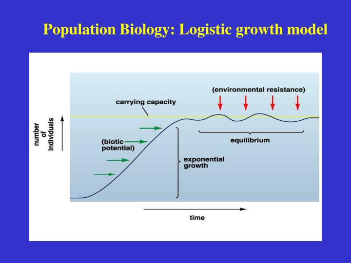 Population Biology: Logistic growth model