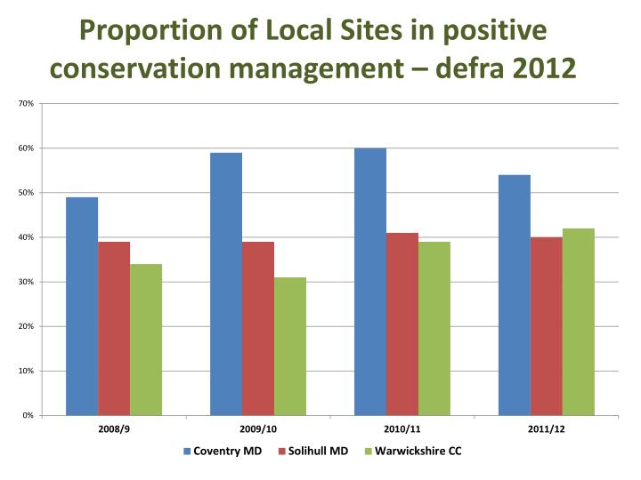 Proportion of Local Sites in positive conservation management –