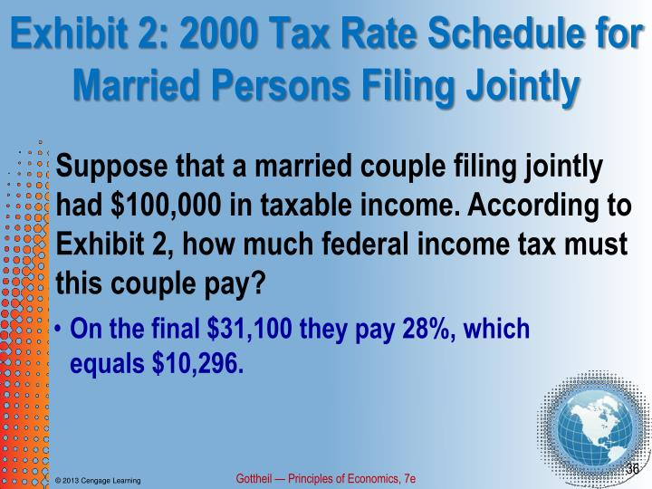Exhibit 2: 2000 Tax Rate Schedule for Married Persons Filing Jointly