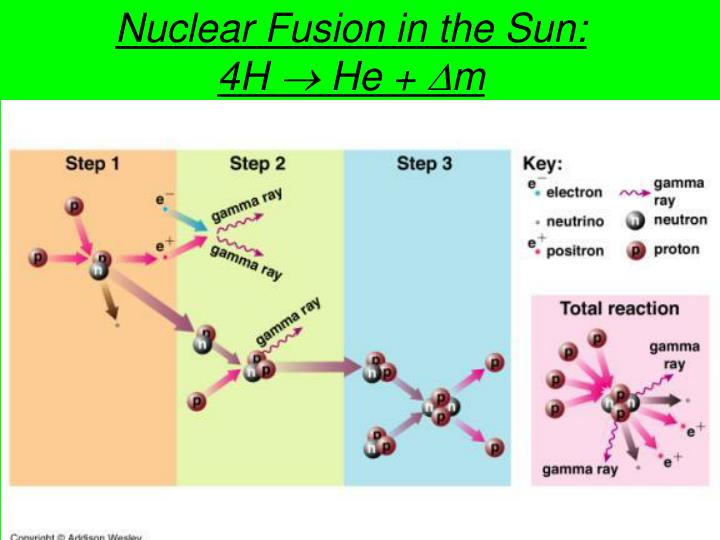 Nuclear Fusion in the Sun: