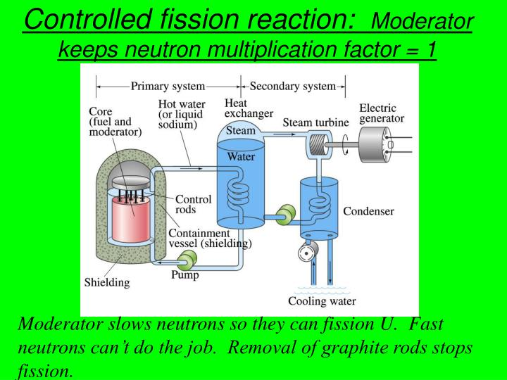 Controlled fission reaction: