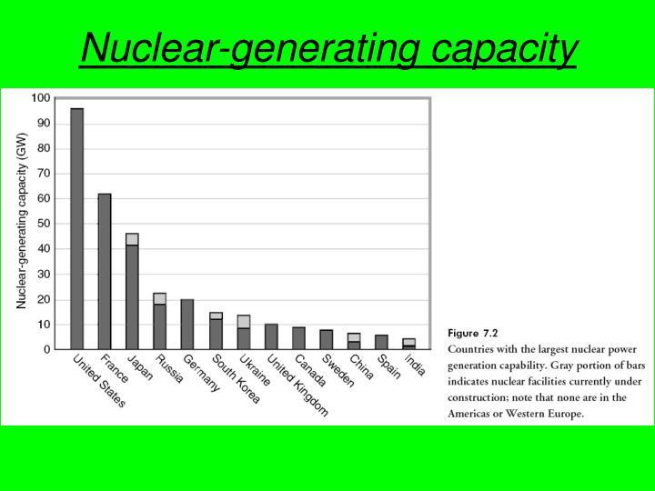 Nuclear-generating capacity