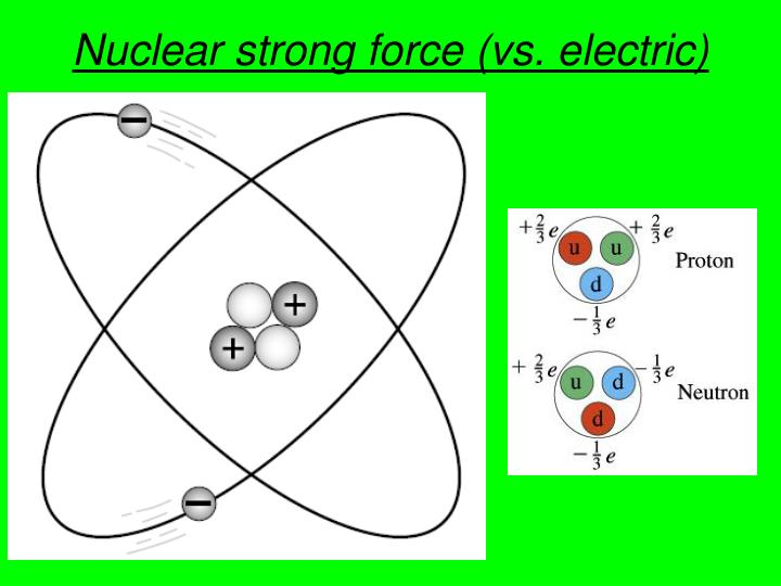 Nuclear strong force (vs. electric)