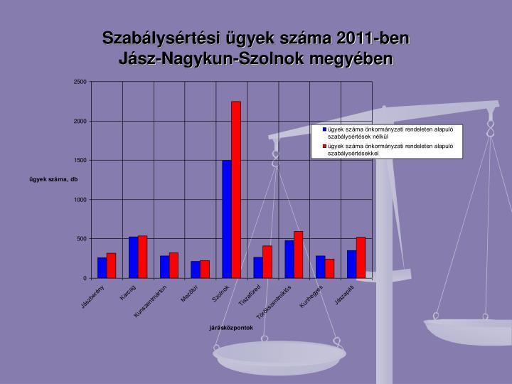 Szabálysértési ügyek száma 2011-ben