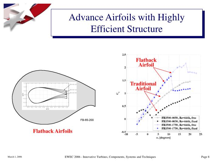 Advance Airfoils with Highly Efficient Structure