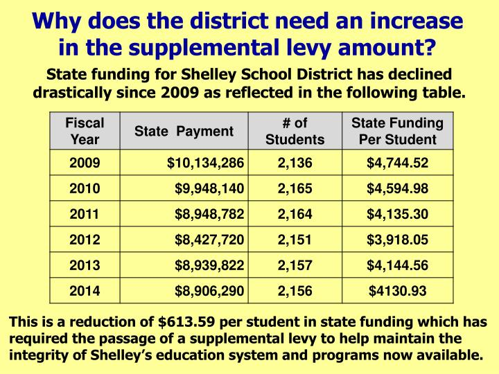 Why does the district need an increase in the supplemental levy amount?