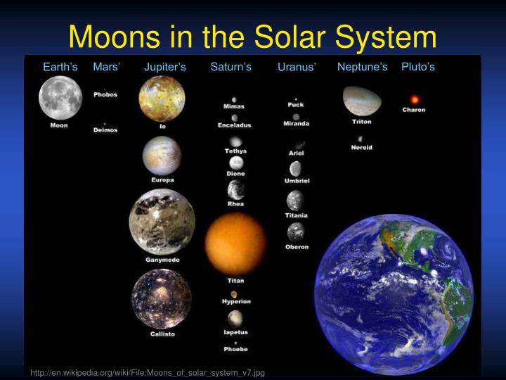Moons in the Solar System