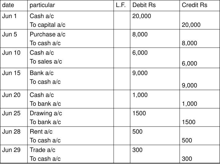 May 1 started business with cash rs 30 000 bought goods from sharma and company rs 10 000