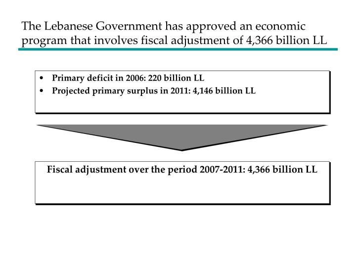 The Lebanese Government has approved an economic program that involves fiscal adjustment of 4,366 bi...