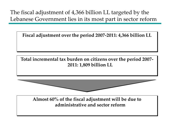 The fiscal adjustment of 4,366 billion LL targeted by the Lebanese Government lies in its most part in sector reform