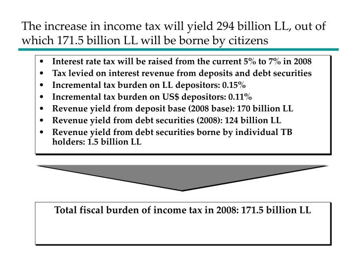 The increase in income tax will yield 294 billion LL, out of which 171.5 billion LL will be borne by citizens