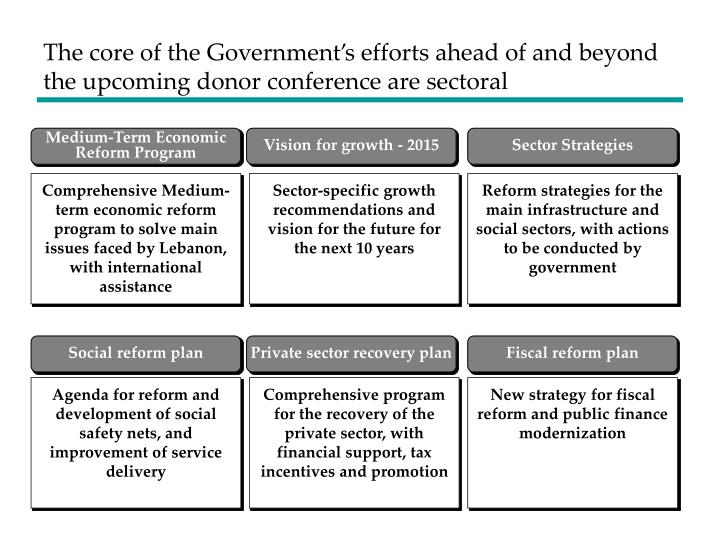 The core of the Government's efforts ahead of and beyond the upcoming donor conference are sectoral