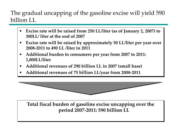 The gradual uncapping of the gasoline excise will yield 590 billion ll