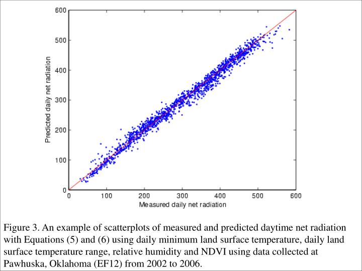 Figure 3. An example of scatterplots of measured and predicted daytime net radiation with Equations (5) and (6) using daily minimum land surface temperature, daily land surface temperature range, relative humidity and NDVI using data collected at Pawhuska, Oklahoma (EF12) from 2002 to 2006.